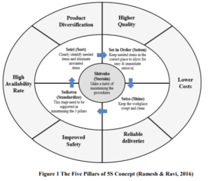 The 5 Pillars of 5S Concept